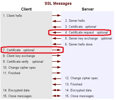SSL Handshake Message Sequence with Client Authentication