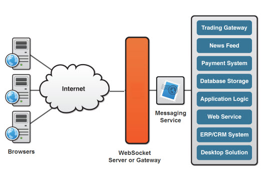 WebSocket Protocol Application Architecture