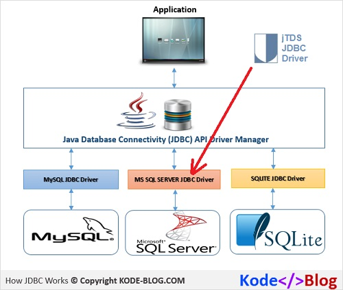 jTDS Driver in Java JDBC Database Connection Architecture
