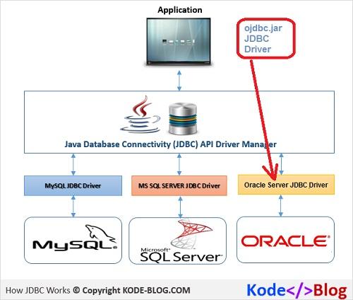 JDBC - ojdbc jar in Java Database Connection Architecture