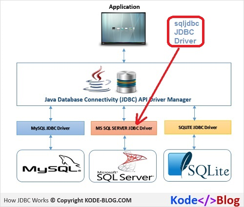 sqljdbc Driver in Java JDBC Database Connection Architecture